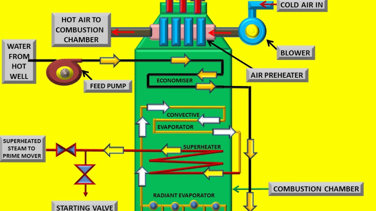 working and principle of benson boiler youtube Solar Panel Diagram How It Works working and principle of benson boiler