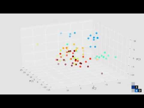 Animated 3D graphs with Matplotlib mplot3d toolkit