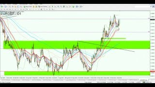 Forex Markt Update - EUR/GBP & GBP/CHF wichtige Setups
