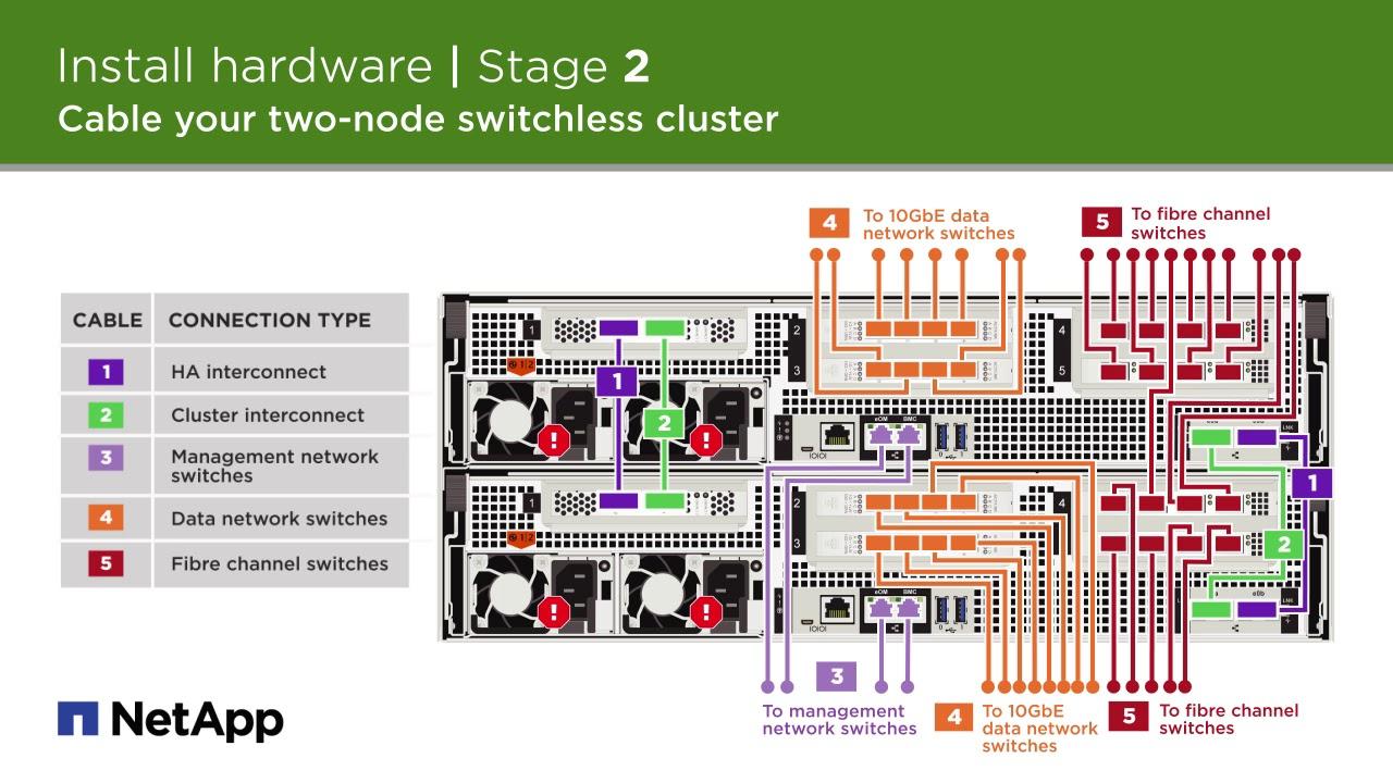 aff a800 system installation and setup instructions netapp techcomm tv [ 1280 x 720 Pixel ]