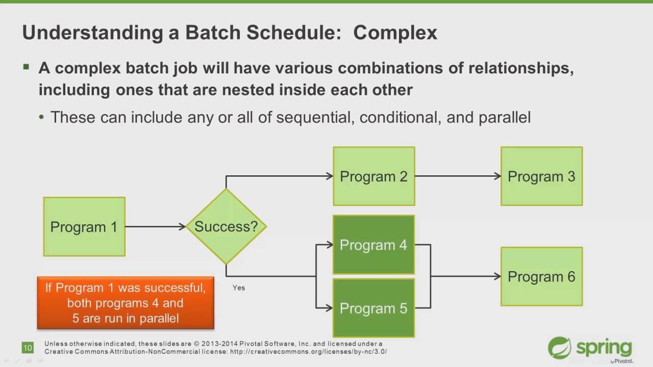 Spring batch scheduling youtube spring batch scheduling baditri Choice Image
