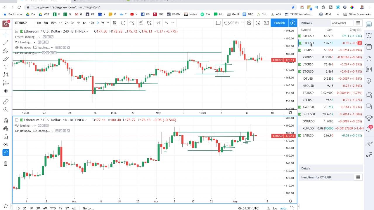 95 bitcoin trading yra suklastotas