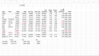 QQQ와 자산배분, 연금저축펀드 , IRP, 미국주식