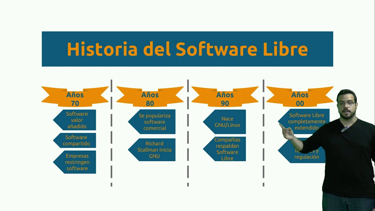 Historia Del Software Libre Introducción Al Software Libre 1 De 3