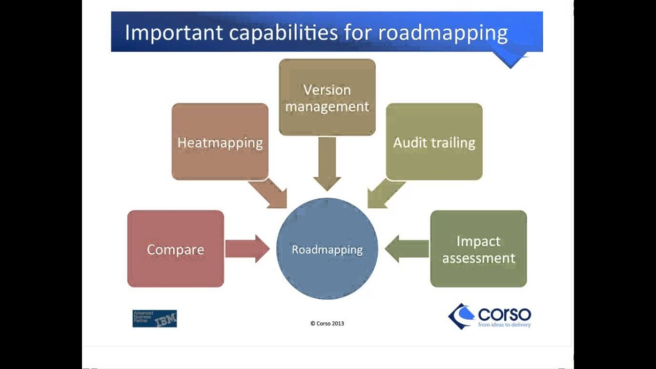 Building Business and IT Roadmaps | Corso - YouTube