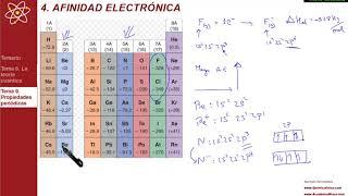Propiedades periódicas | Afinidad electrónica