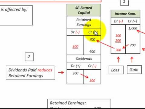 Retained Earnings Accounting (Affected By Net Income, Dividends ...
