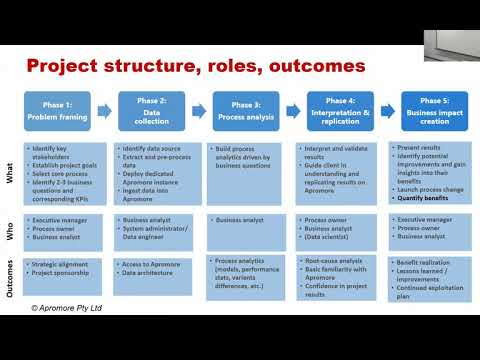 Business Process Mining Course - Lecture 8: Project Management & Data Preparation for Process Mining