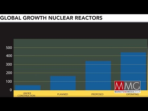 The importance of nuclear in the world's energy mix
