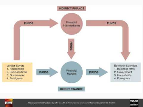 2 -- Financial System Overview