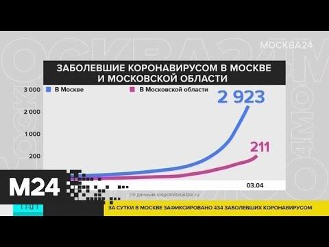 Отслеживать распространение коронавируса в столичном регионе можно на графике - Москва 24