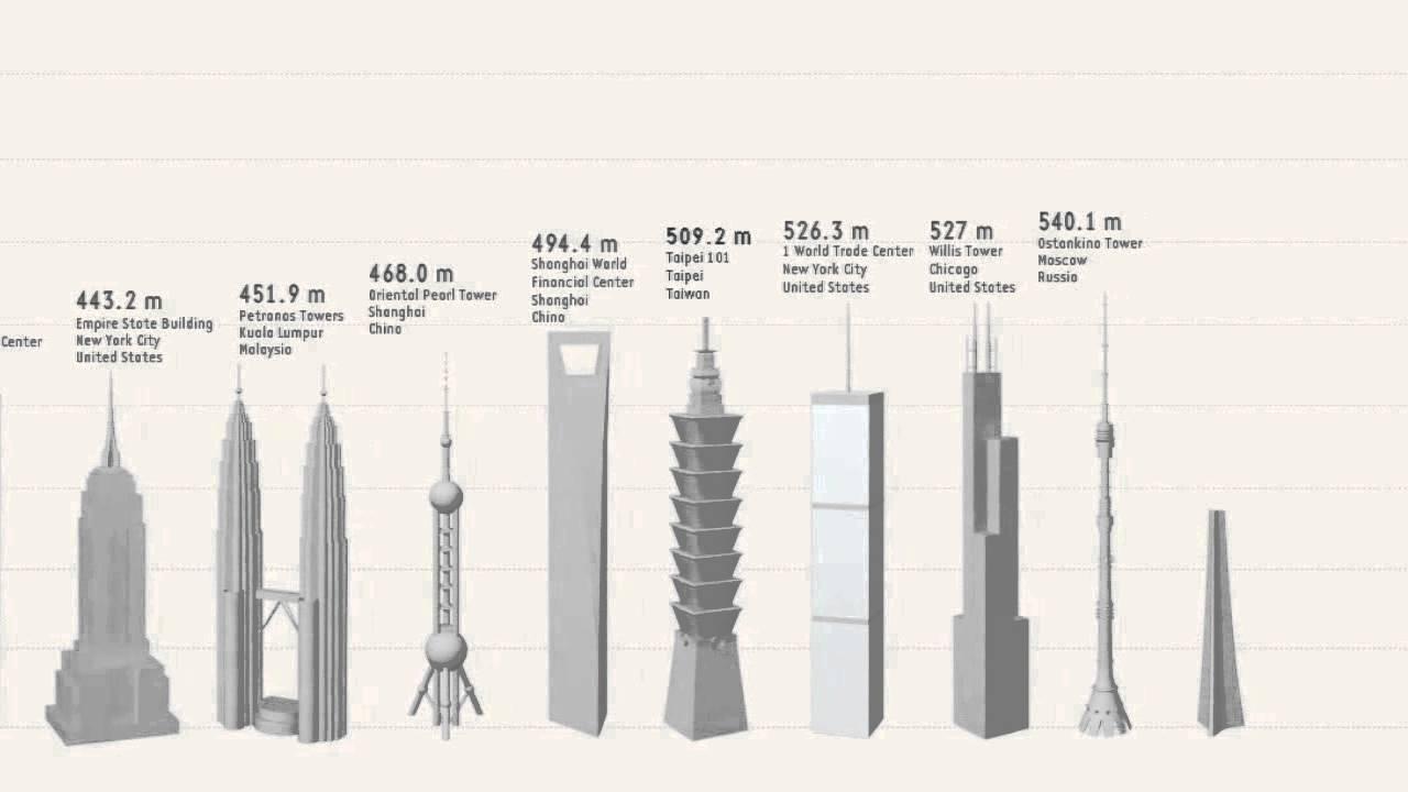 Tallest Structure Size Comparison Version 2 Youtube