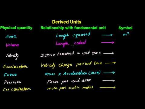 SI Derived Units