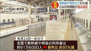 新幹線や特急など95%減 GWの利用者が過去最低(20/05/07)