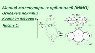 Метод молекулярных орбиталей. Часть 1. Основные понятия.