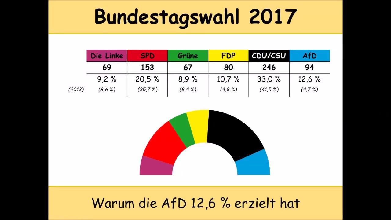 Bundestagswahl 2017: Warum die AfD 12,6 % der Stimmen ...