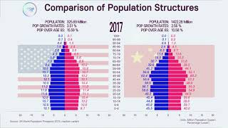 SuperPower Country Comparison, Population pyramid of US vs China; 1950~2100