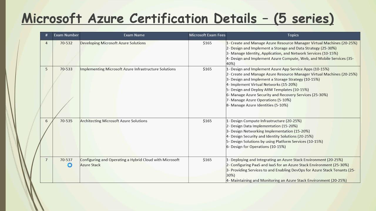 Microsoft Azure Certification Details Youtube