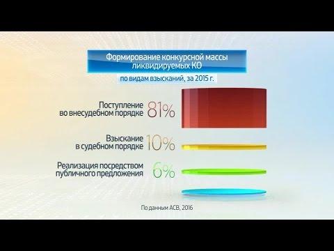 Россия в цифрах. Ликвидация кредитных организаций