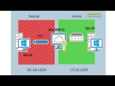 Настройка VPN сервера на Windows Server Standart 2008 R2