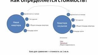 видео оценка рыночной стоимости недвижимости