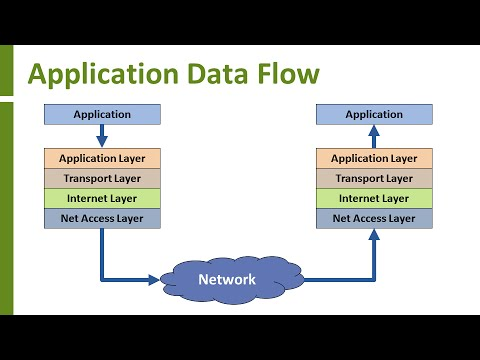Introduction to TCP/IP - YouTube