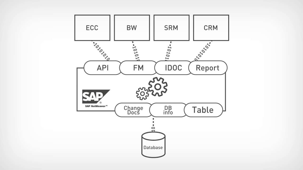 SAP PowerConnect for Splunk | Splunkbase