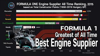 TOP 10 Formula 1 Best Engine supplier; by Most F1 Constructor Points (1958~2019 Hungary)