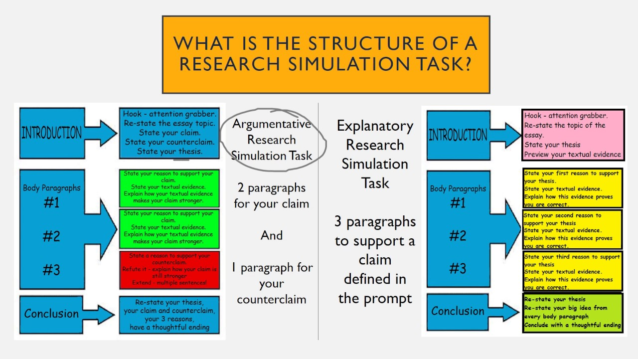 Research Simulation Task Essay  YouTube
