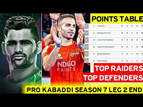 Pro Kabaddi Season 7 Top Raiders Top Defenders Current Points Table Youtube