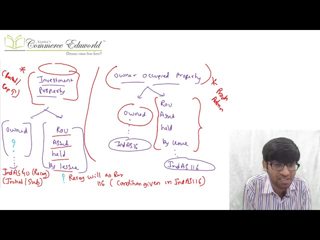 CA Final FR New Super Fast Revision by CA Vinesh Savla [Ind AS 40, 36, 105, 37, 8 & 19 Full English]