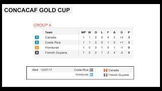 Le football. Coupe d'or de la Concacaf 2017. Les résultats, le calendrier et les classements.