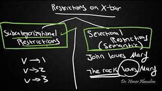 SYNTAX-26: Constraining X-bar (Subcategorizational Restrcitions