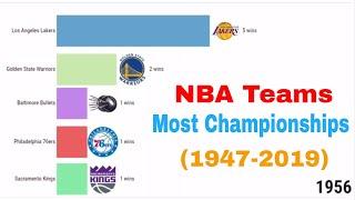 Most NBA Championships Team (1947-2019)