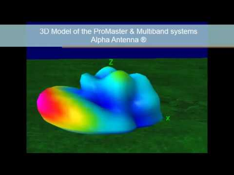 3D Model of Alpha Antenna® Mutiband & ProMaster tuner free systems