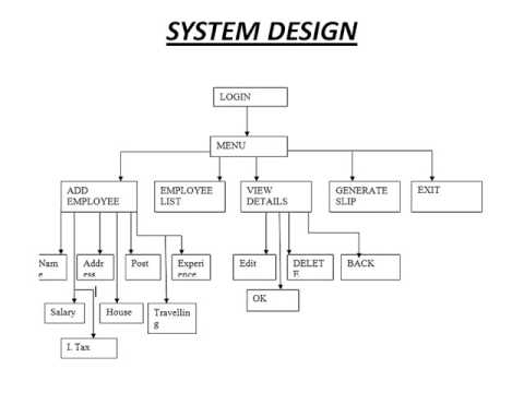 3 design of work system. Ppt 2.