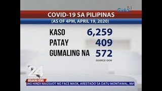 GMA NEWS COVID-19 Bulletin: Philippines' COVID-19 recoveries climb to 572 as cases rise to 6,259
