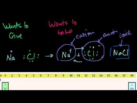 Ionenbindung, kovalente und