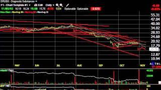 Aulx, Cree, Lxk, Skx -- Stock Charts -- Harry Boxer, Thetechtrader.com