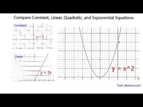 Compare Constant, Linear, Quadratic and Exponential Graphs
