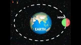 Science - Universe - Phases of Moon - Telugu