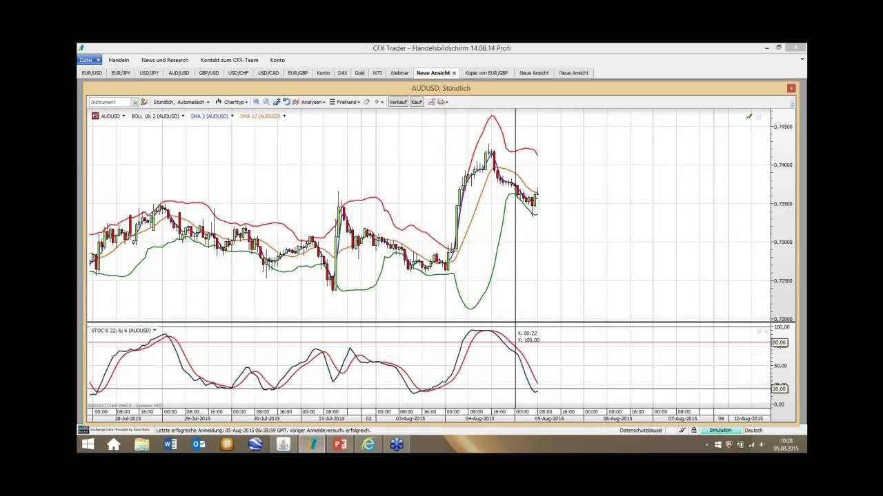 Devisen Trading
