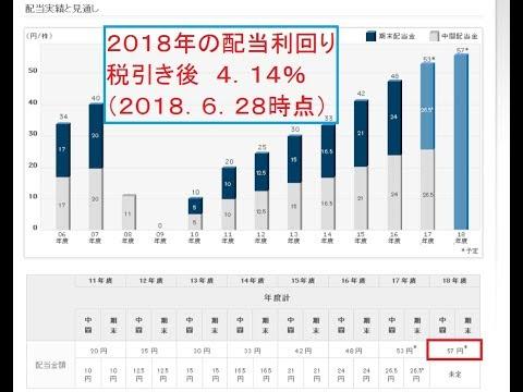 株主優待 38 日産自動車