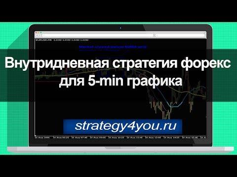Внутридневная стратегия форекс для 5-min графика