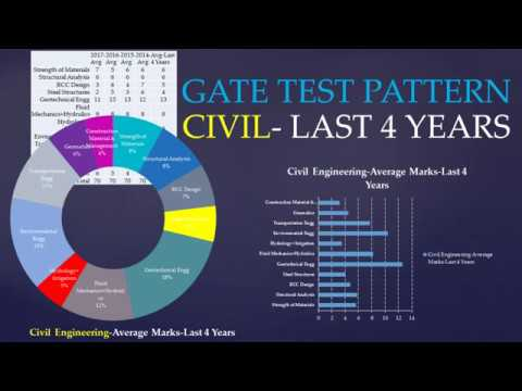 GATE-Civil Engineering- Subject wise marks distribution pattern-Last 4 years