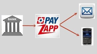 HDFC - How to add and send money by PayZapp to an Mobile No. or email id.