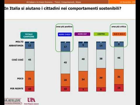 gli italiani e la green economy timori comportamenti attese