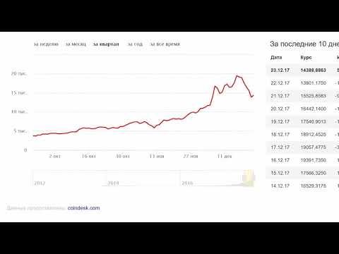 Курс Биткоина К Доллару График Яндекс