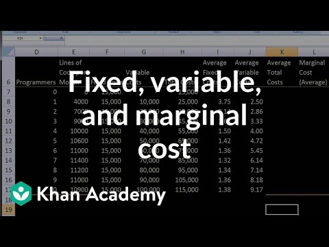 Fixed, Variable, and Marginal Cost.