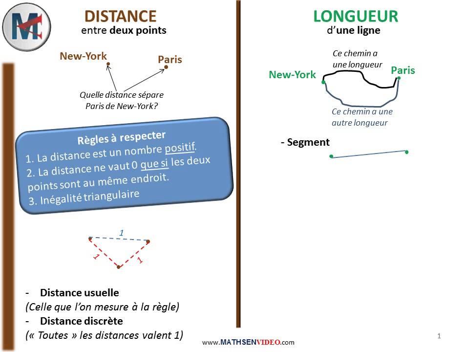 La diff rence entre distance et longueur youtube - Difference entre extracteur et centrifugeuse ...